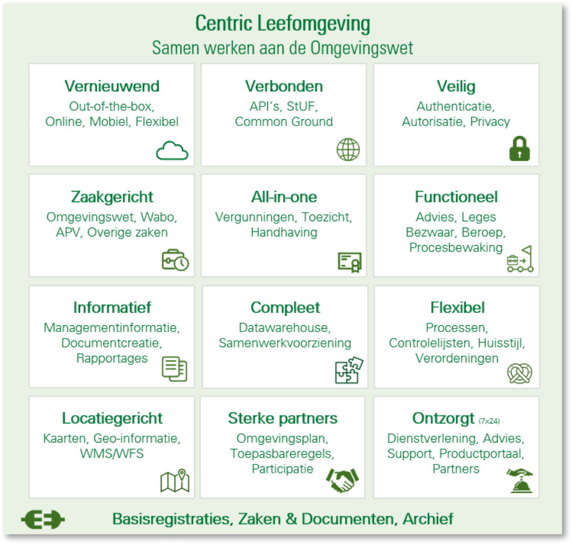 Centric Leefomgeving all in one 2