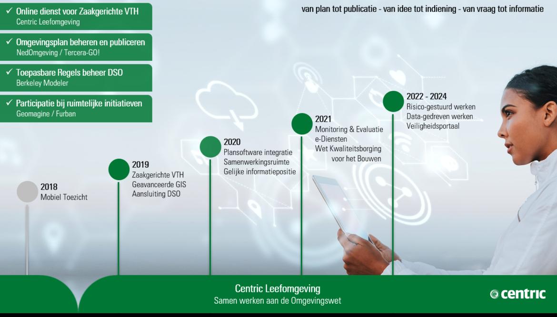 Roadmap Centric Leefomgeving